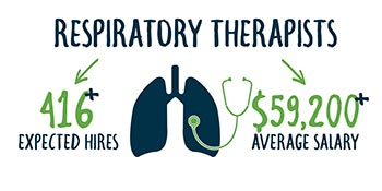 P A Smart Fact - Respiratory therapists average salary is $59,200 and expected Pennsylvania hires are more than 416